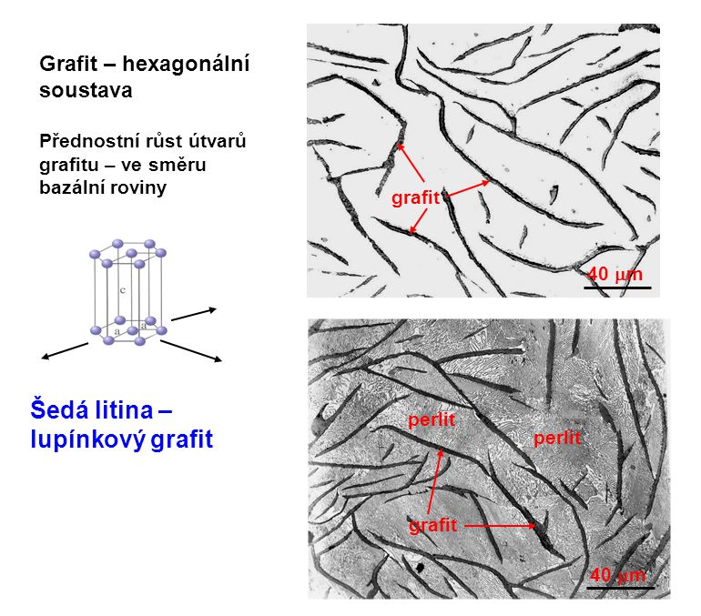 Šedá litina – lupínkový grafit
