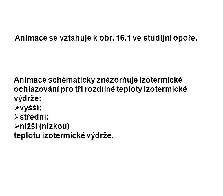 Animace se vztahuje k obr. 16.1 ve studijní opoře.