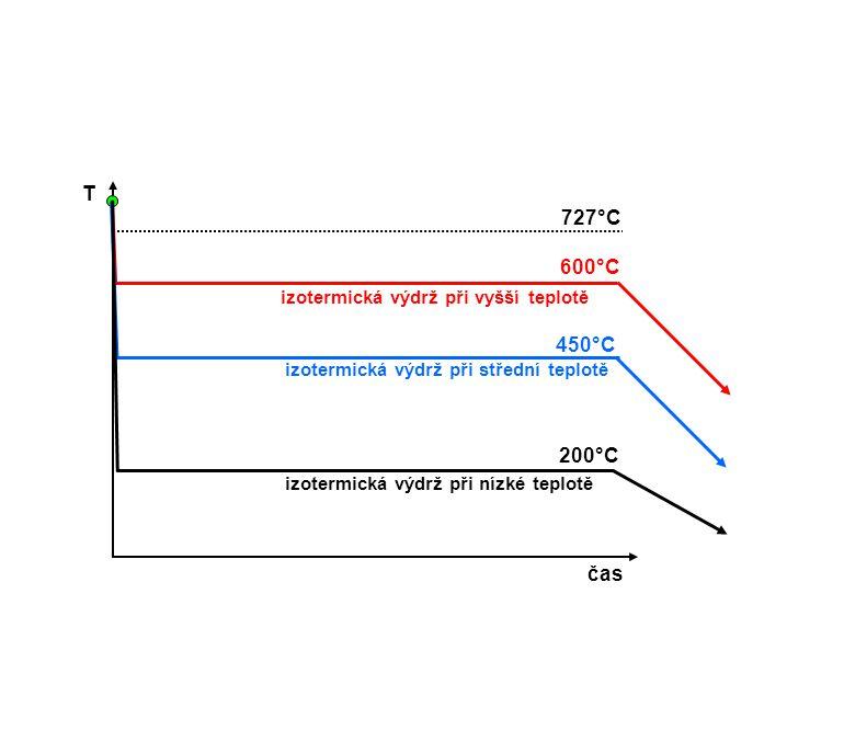 T 727°C 600°C 450°C 200°C čas izotermická výdrž při vyšší teplotě