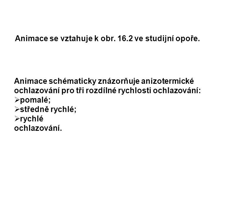 Animace se vztahuje k obr. 16.2 ve studijní opoře.