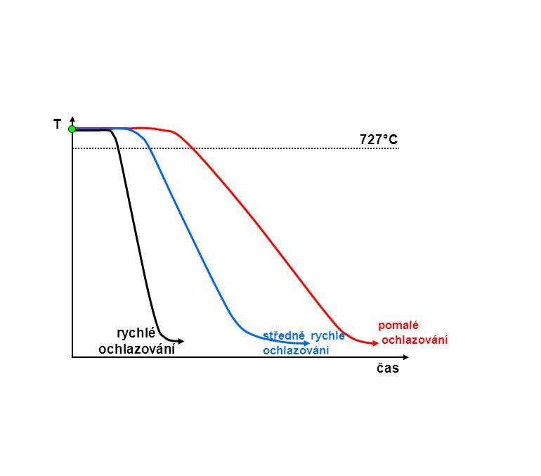 T 727°C rychlé ochlazování čas pomalé ochlazování středně rychlé