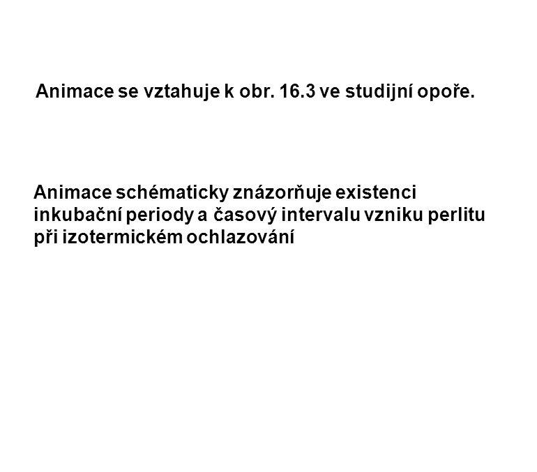 Animace se vztahuje k obr. 16.3 ve studijní opoře.