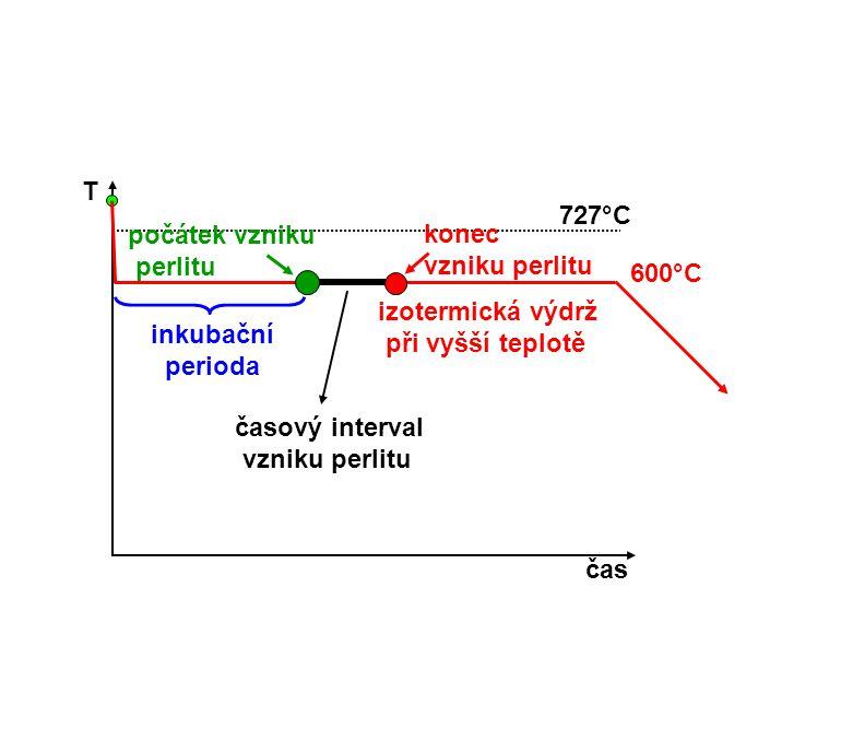 T čas. 727°C. počátek vzniku. perlitu. konec. vzniku perlitu. 600°C. izotermická výdrž. při vyšší teplotě.