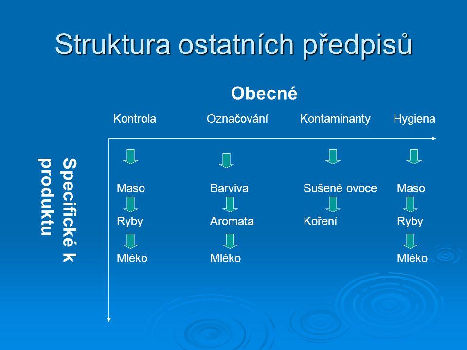 Struktura ostatních předpisů