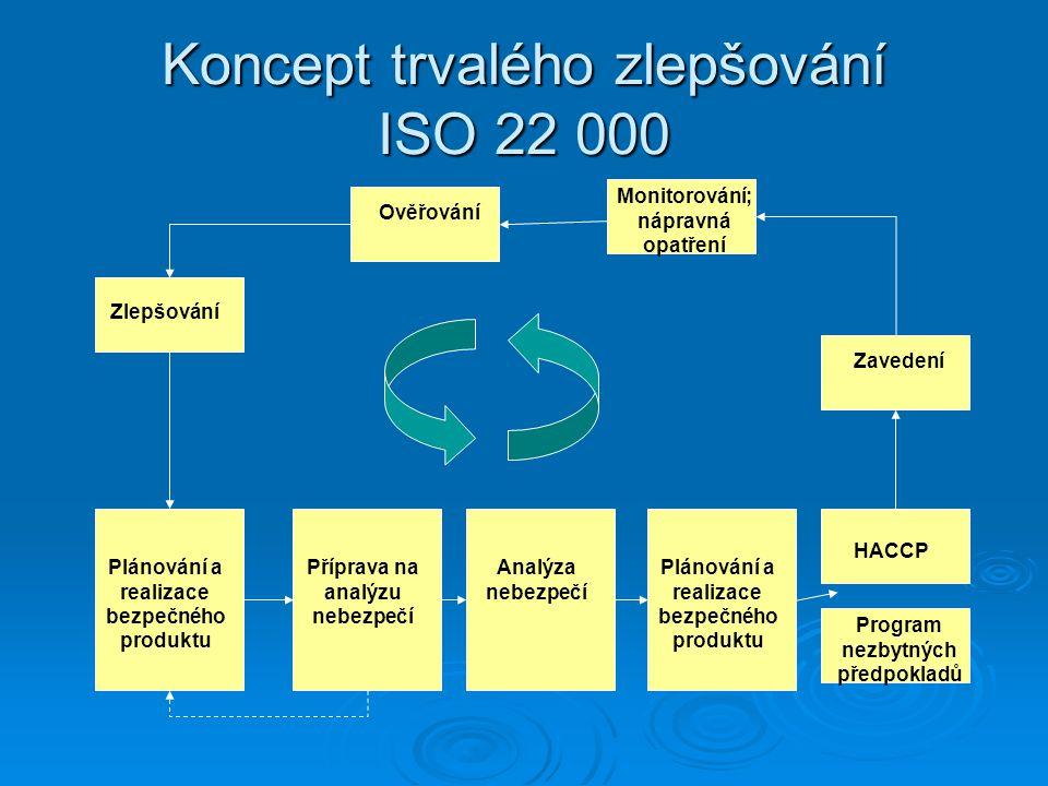 Koncept trvalého zlepšování ISO 22 000