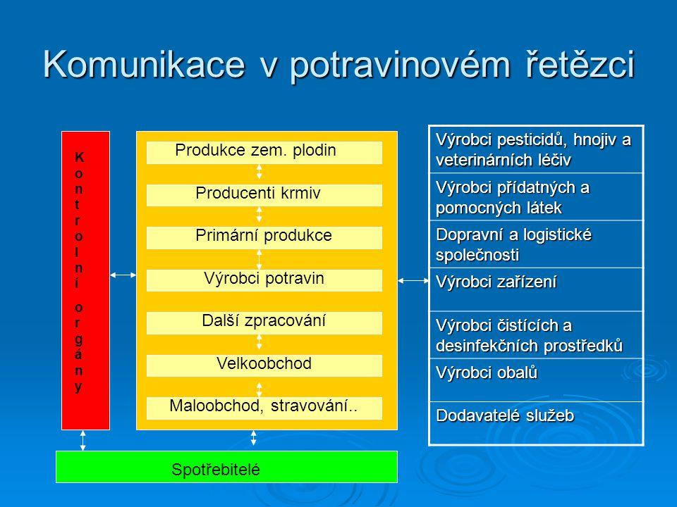 Komunikace v potravinovém řetězci