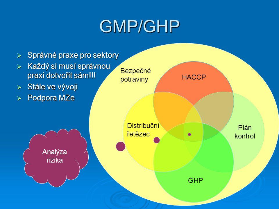 GMP/GHP Správné praxe pro sektory