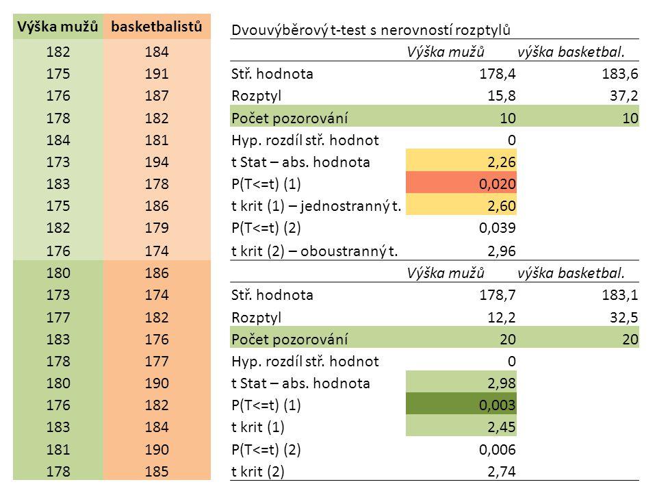 Výška mužů basketbalistů. Dvouvýběrový t-test s nerovností rozptylů. 182. 184. výška basketbal.