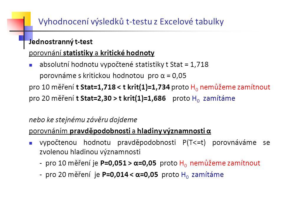 Vyhodnocení výsledků t-testu z Excelové tabulky
