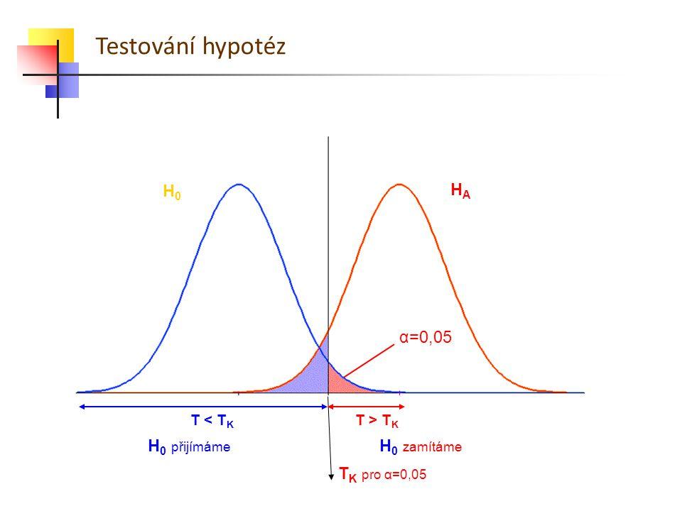 Testování hypotéz H0 HA α=0,05 H0 přijímáme H0 zamítáme TK pro α=0,05