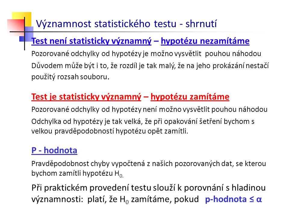 Významnost statistického testu - shrnutí