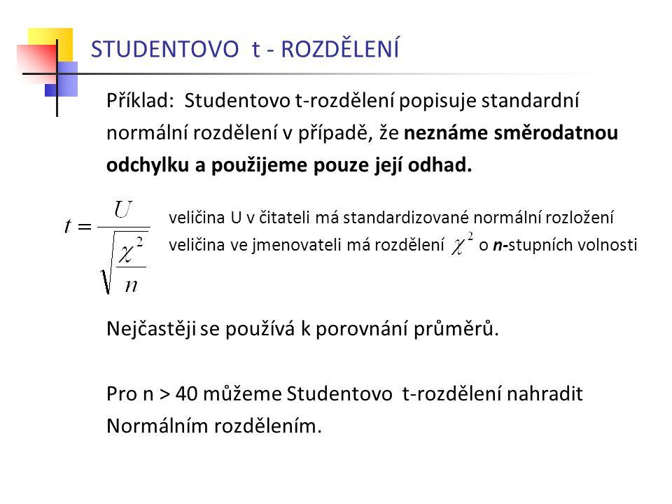 STUDENTOVO t - ROZDĚLENÍ