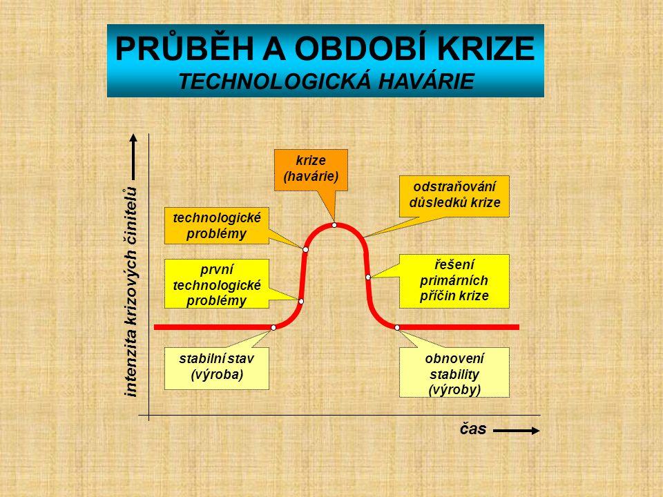 TECHNOLOGICKÁ HAVÁRIE