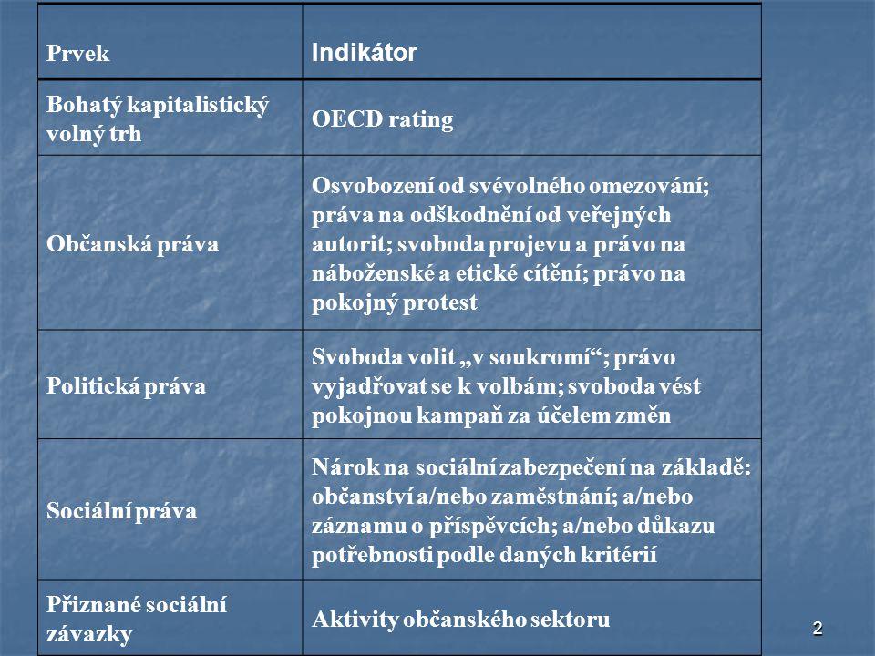 Prvek Indikátor. Bohatý kapitalistický volný trh. OECD rating. Občanská práva.