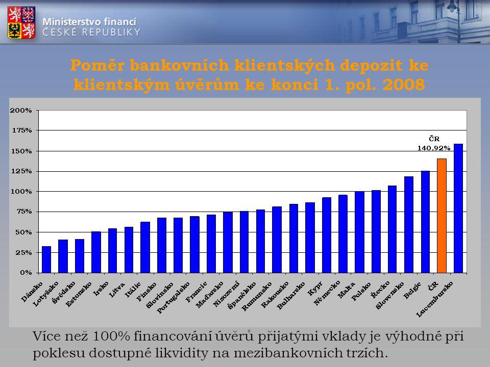 Poměr bankovních klientských depozit ke klientským úvěrům ke konci 1