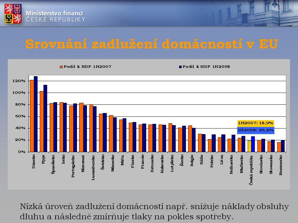 Srovnání zadlužení domácností v EU