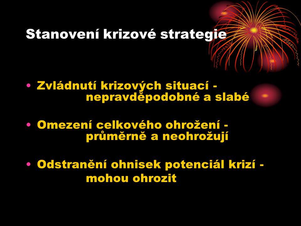 Stanovení krizové strategie