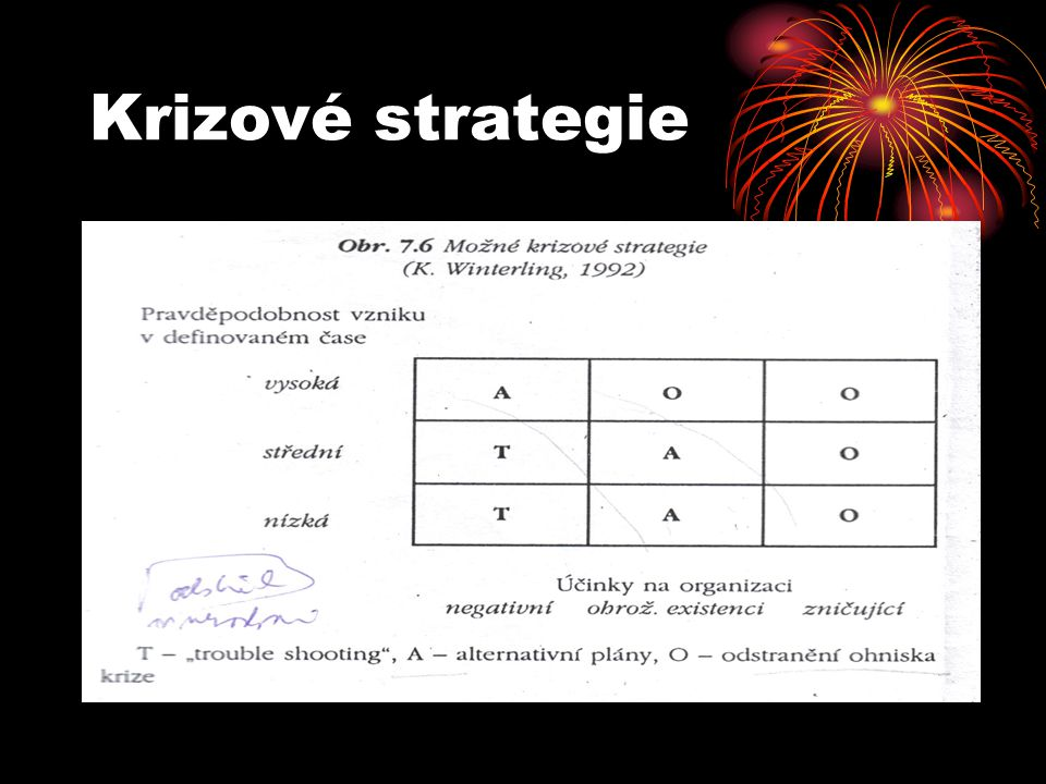 Krizové strategie