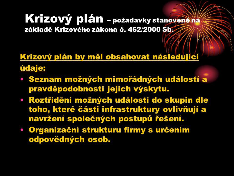 Krizový plán – požadavky stanovené na základě Krizového zákona č