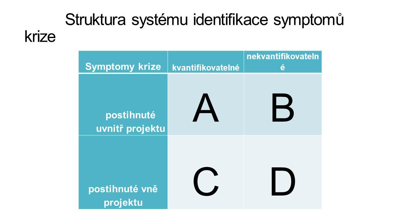 Struktura systému identifikace symptomů krize