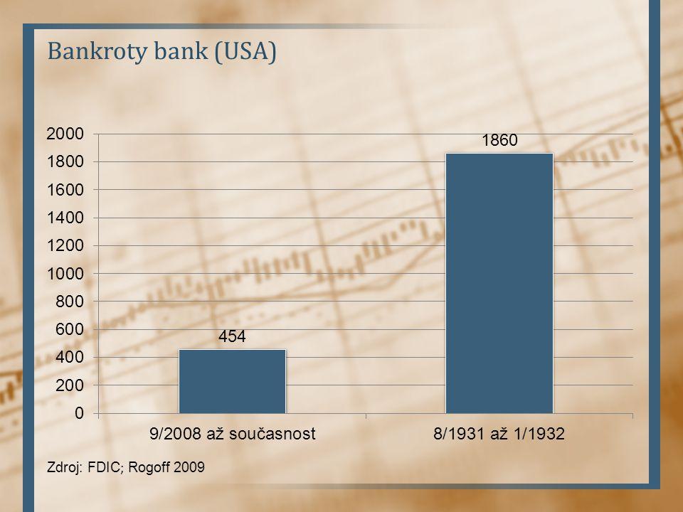 Bankroty bank (USA) Zdroj: FDIC; Rogoff 2009
