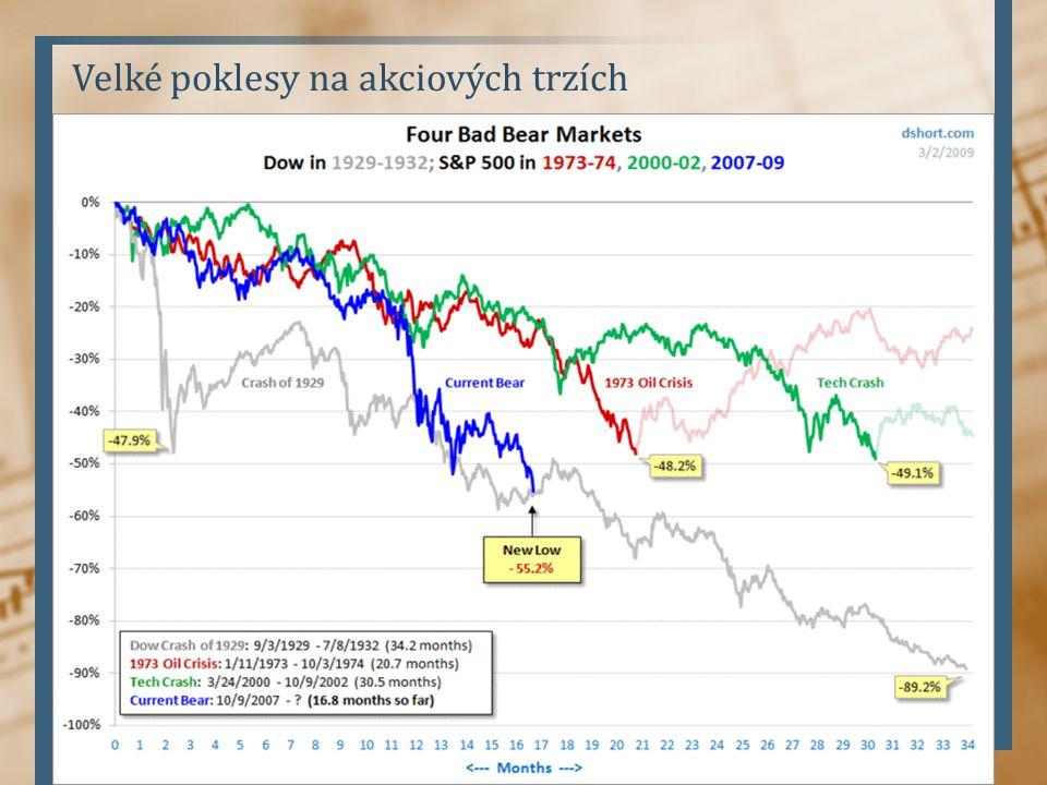 Velké poklesy na akciových trzích