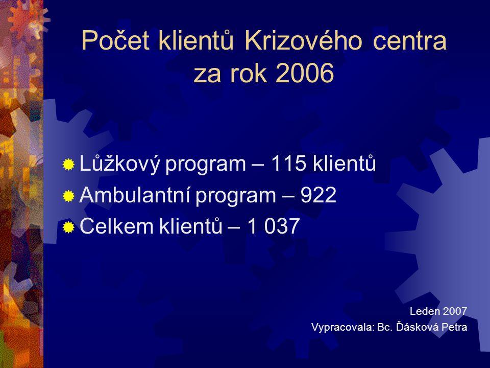 Počet klientů Krizového centra za rok 2006