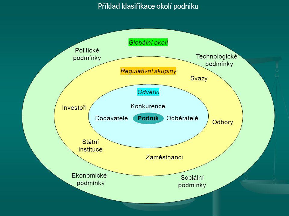 Příklad klasifikace okolí podniku