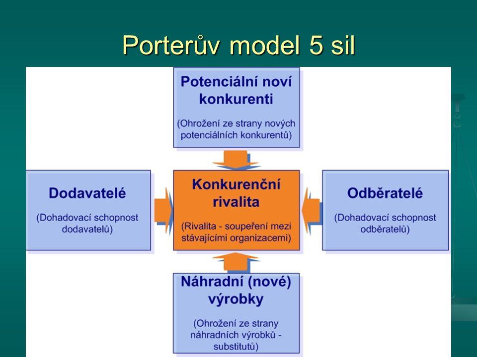 Porterův model 5 sil
