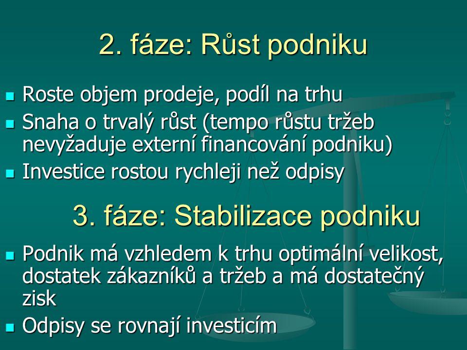 3. fáze: Stabilizace podniku
