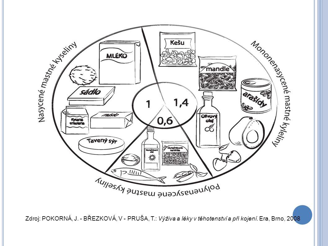 Zdroj: POKORNÁ, J. - BŘEZKOVÁ, V - PRUŠA, T