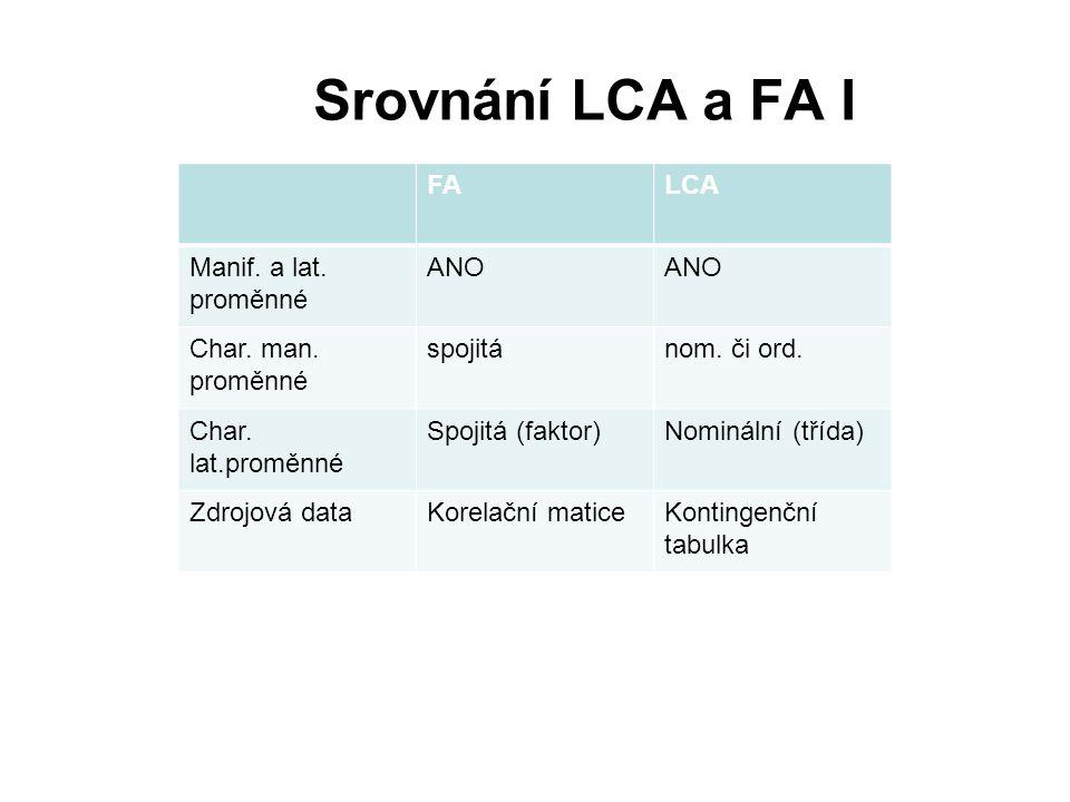 Srovnání LCA a FA I FA LCA Manif. a lat. proměnné ANO