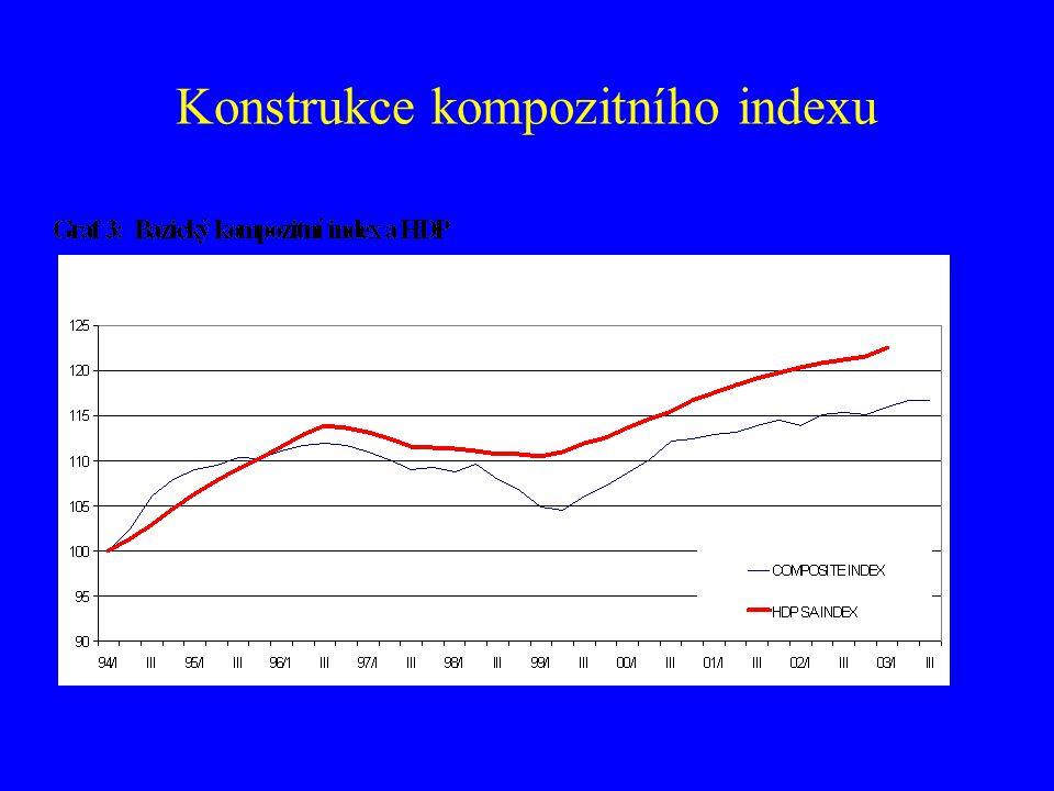 Konstrukce kompozitního indexu