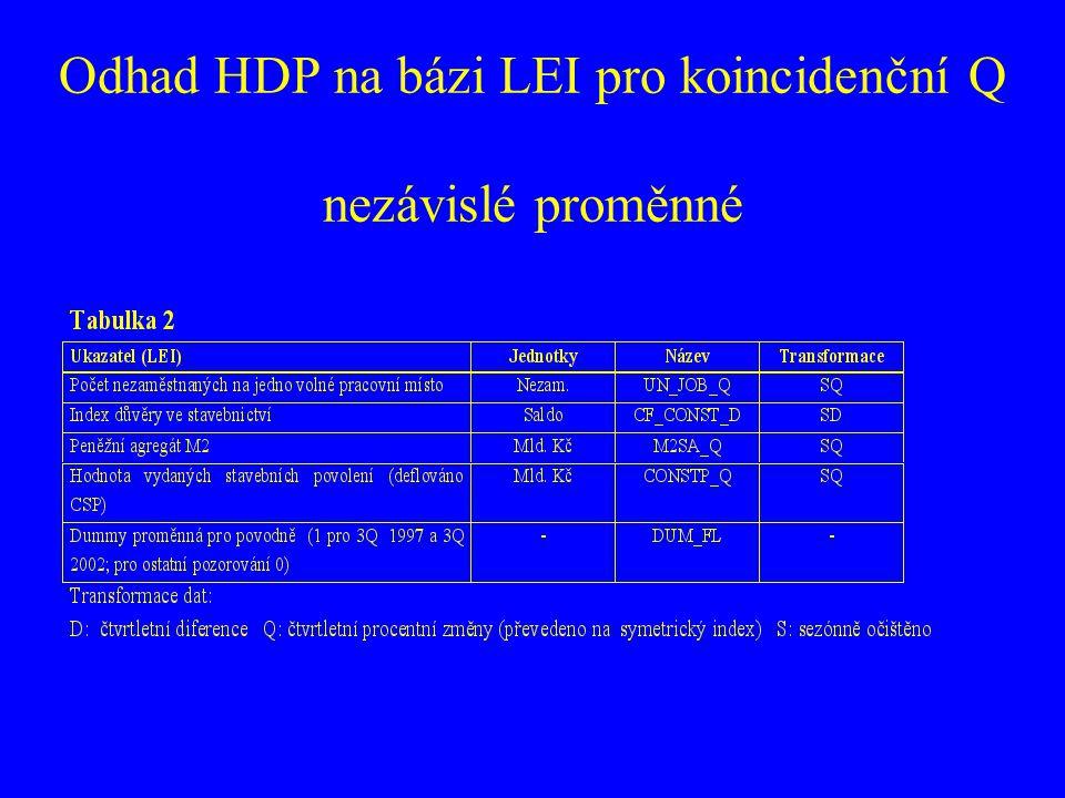 Odhad HDP na bázi LEI pro koincidenční Q nezávislé proměnné