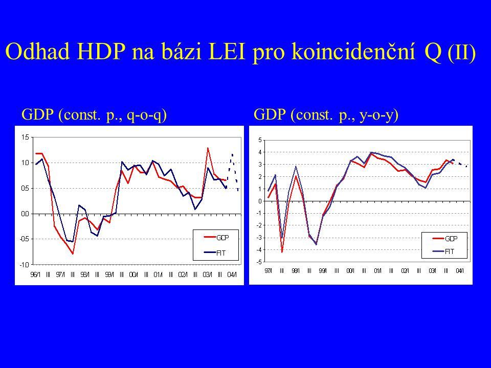 Odhad HDP na bázi LEI pro koincidenční Q (II)