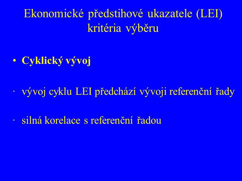 Ekonomické předstihové ukazatele (LEI) kritéria výběru