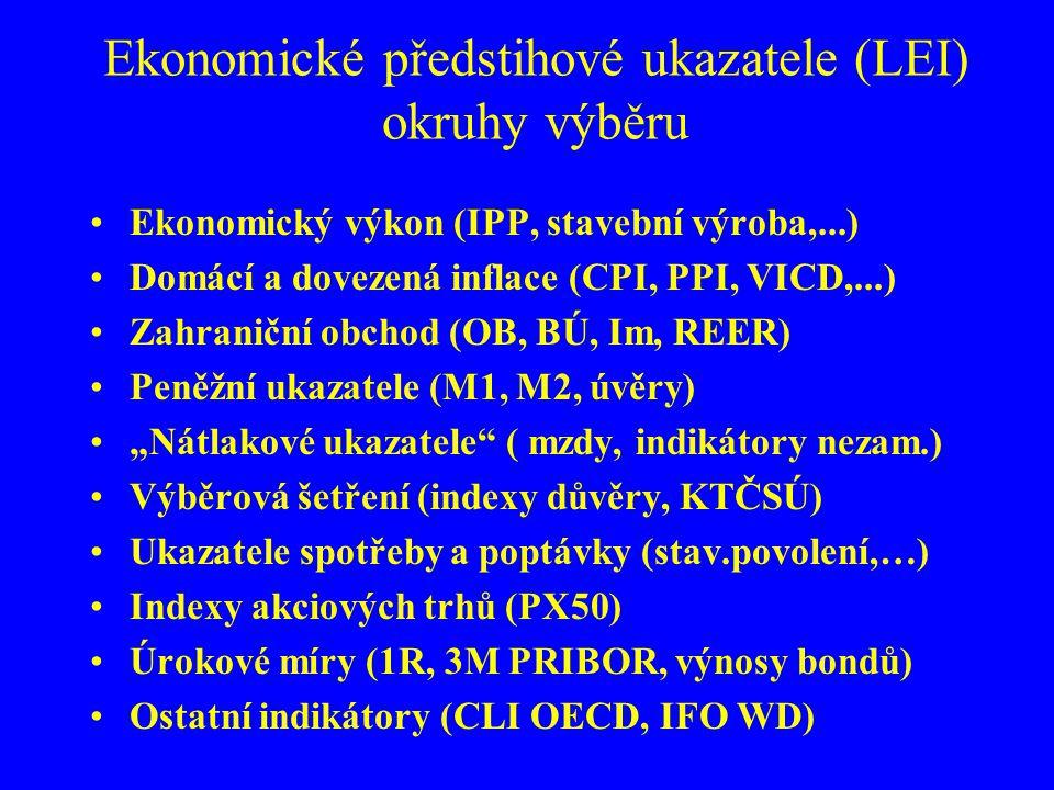 Ekonomické předstihové ukazatele (LEI) okruhy výběru
