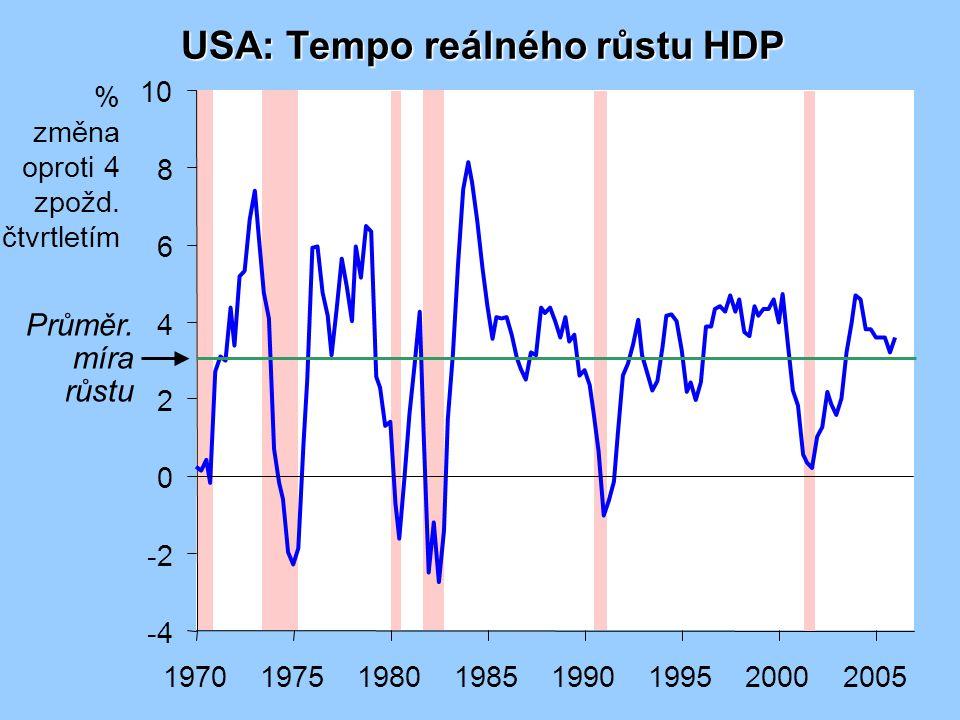 Zvýšení nezaměstnanosti během recese (USA)