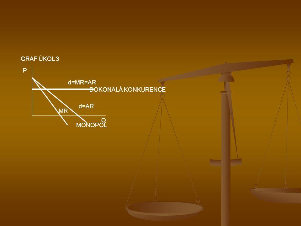 GRAF ÚKOL 3 P d=MR=AR DOKONALÁ KONKURENCE d=AR MR Q MONOPOL