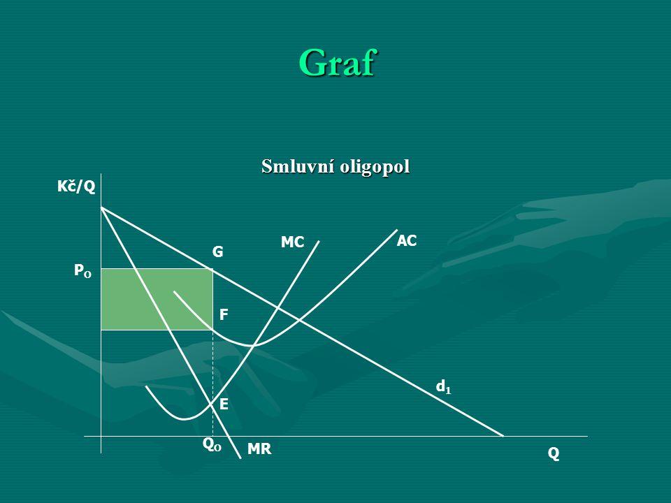 Graf Smluvní oligopol Kč/Q MC AC G PO F d1 E QO MR Q
