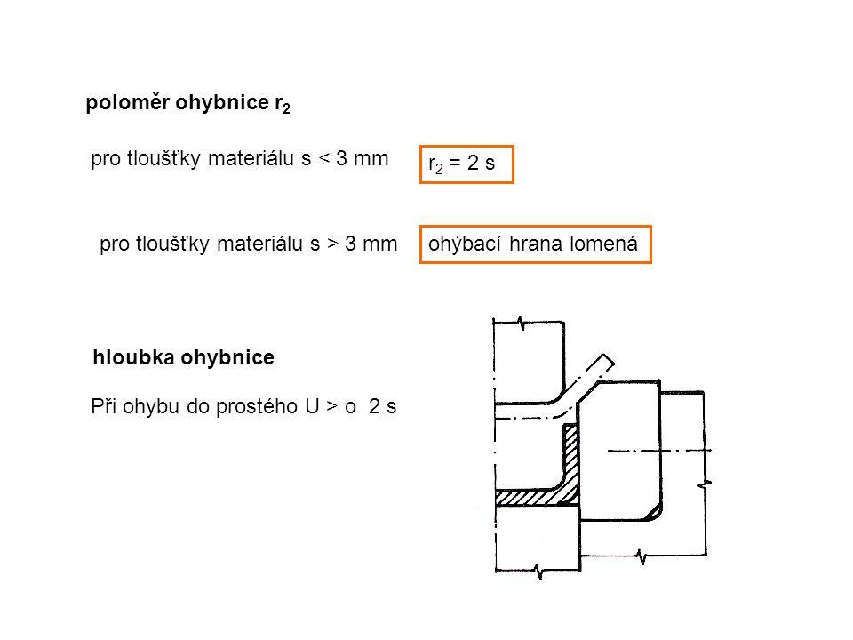 poloměr ohybnice r2 pro tloušťky materiálu s < 3 mm. r2 = 2 s. pro tloušťky materiálu s > 3 mm. ohýbací hrana lomená.