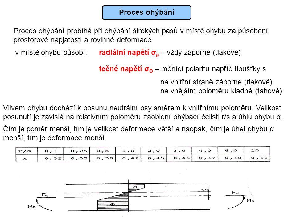 Proces ohýbání Proces ohýbání probíhá při ohýbání širokých pásů v místě ohybu za působení. prostorové napjatosti a rovinné deformace.