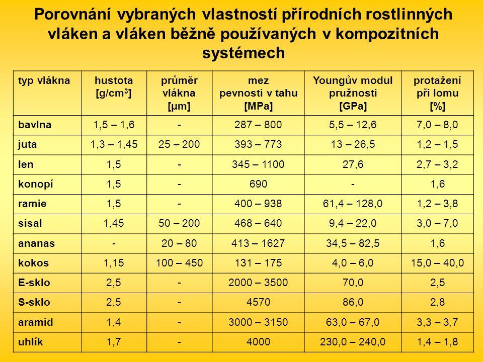 Porovnání vybraných vlastností přírodních rostlinných vláken a vláken běžně používaných v kompozitních systémech