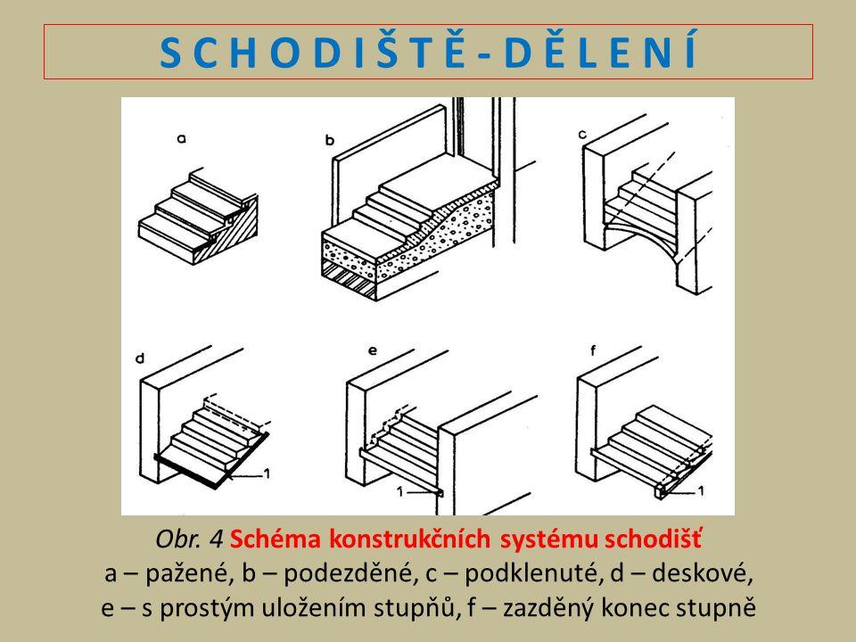 S C H O D I Š T Ě - D Ě L E N Í Obr. 4 Schéma konstrukčních systému schodišť. a – pažené, b – podezděné, c – podklenuté, d – deskové,