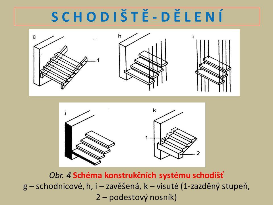 Obr. 4 Schéma konstrukčních systému schodišť