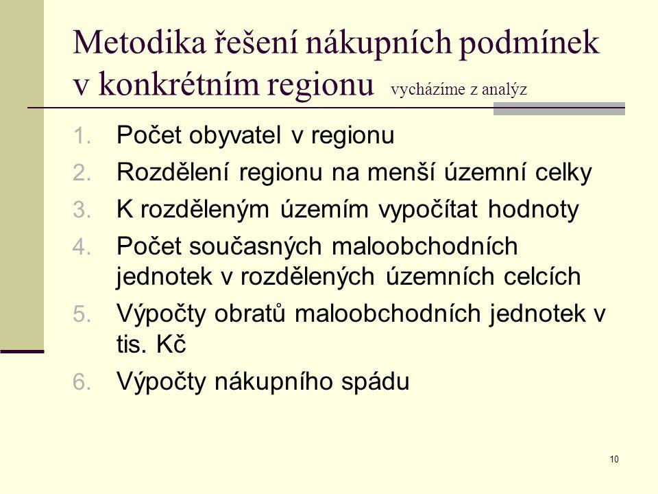 Metodika řešení nákupních podmínek v konkrétním regionu vycházíme z analýz