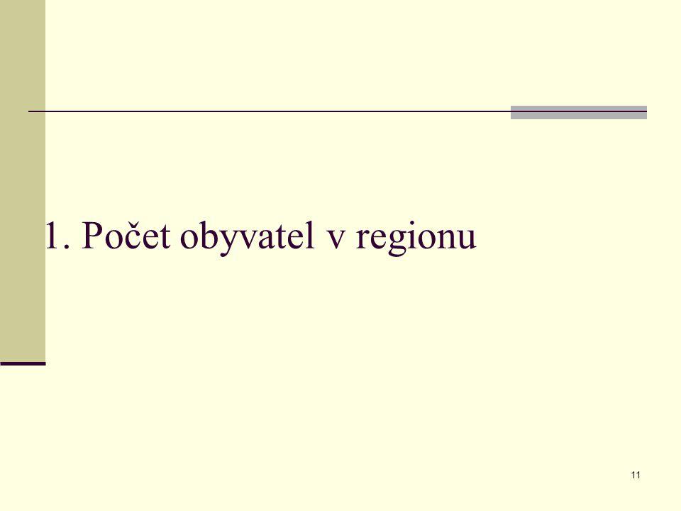 1. Počet obyvatel v regionu