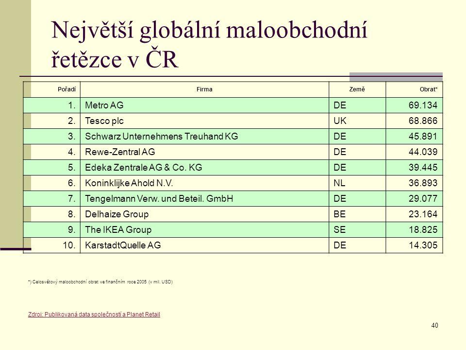 Největší globální maloobchodní řetězce v ČR