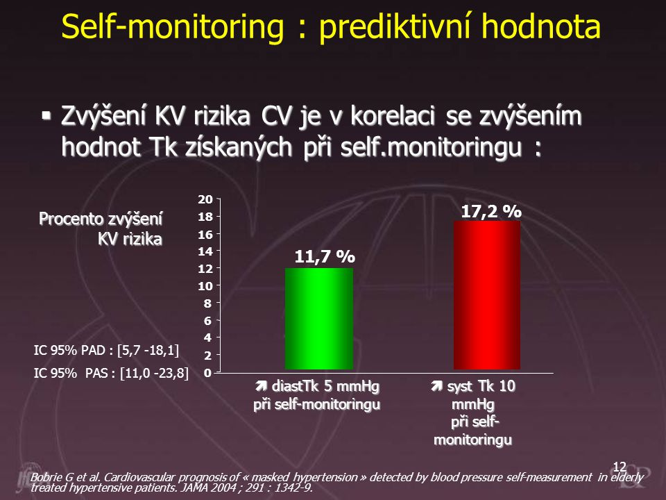Self-monitoring : prediktivní hodnota