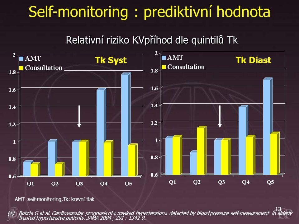 Relativní riziko KVpříhod dle quintilů Tk